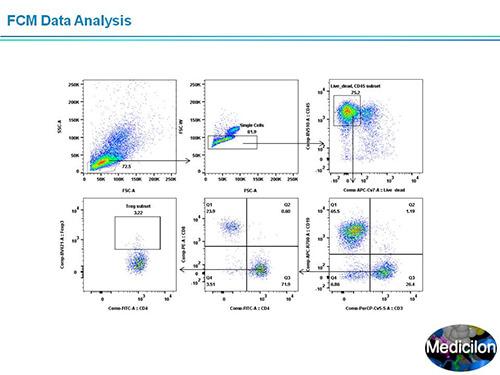 FCM Data Analysis