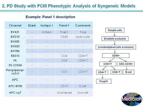 PD study