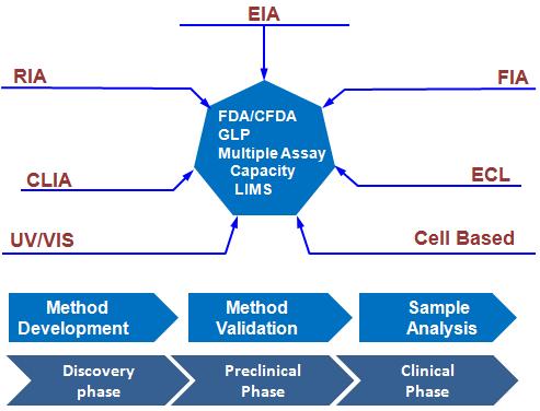 FDA/CFDA GLP Multiple Assay Capacity LIMS