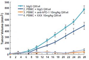 H292 tumor model in humanized Mouse Model Tumor Volume(mm3) (Mean±SEM)