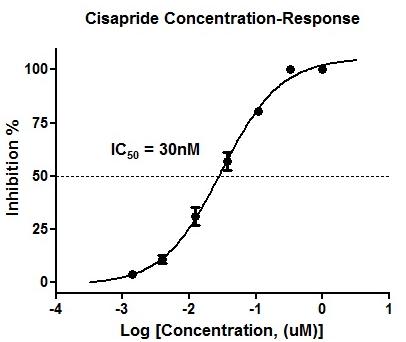 Cisapride inhibits the dose response curve of hERG