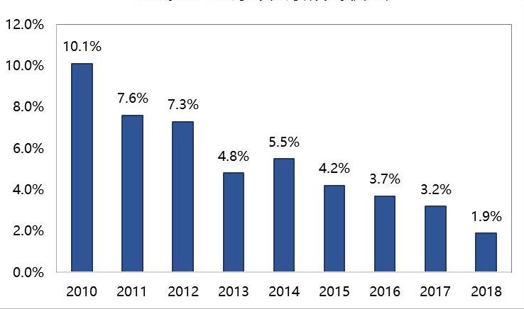 2010-2018 Global TOP12 Pharmaceutical Giants New Drug R&D Investment Return Rate