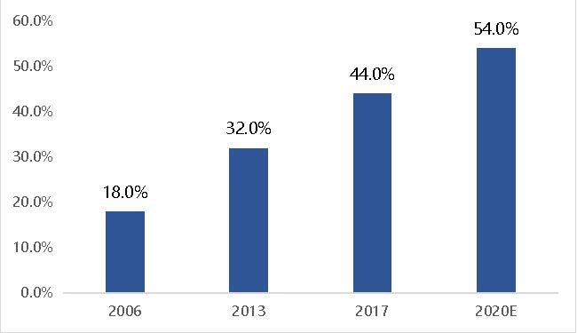 2006-2020 Global CRO Industry Penetration Rate