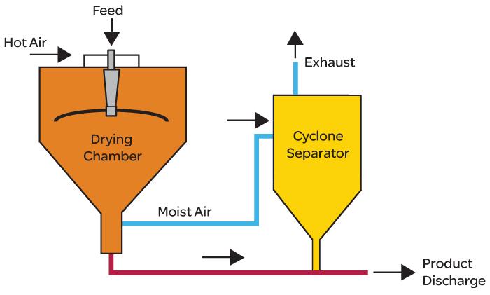Spray Drying Method