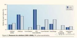 Cardiac Safety Data of Drugs