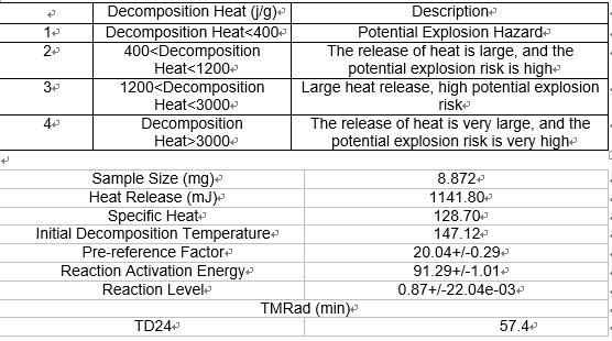 Decomposition Heat Evaluation List