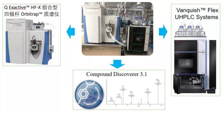 Medicilon's UHPLC-UV-QE HF-X System