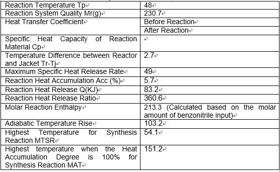 RC1 Reaction Calorimetry Test Data list