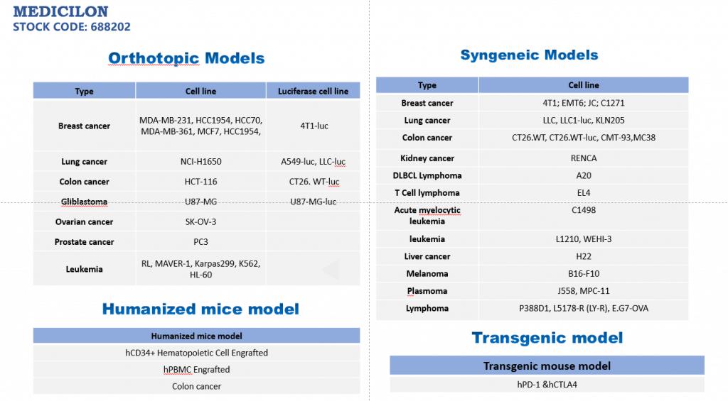 List of Medicilon Orthotopic Model, Syngeneic Model, Humanized Mice Model, Transgenic Model