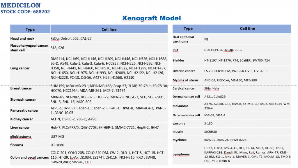 List of Medicilon xenograft models
